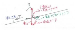 滑走時の力関係図_1