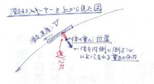 滑走時の力関係図_2