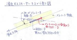 滑走時の力関係図_3