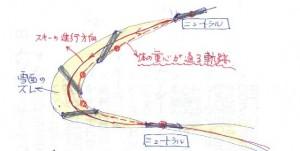 滑走時の力関係図_4
