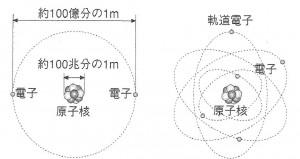 """原子の姿(""""原子がひらく世紀""""日本原子力学会編)"""