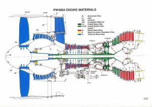 PW4000シリーズのエンジン