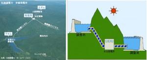 揚水発電とその仕組み