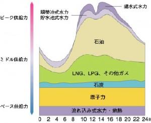 1日の電力需要_概念図
