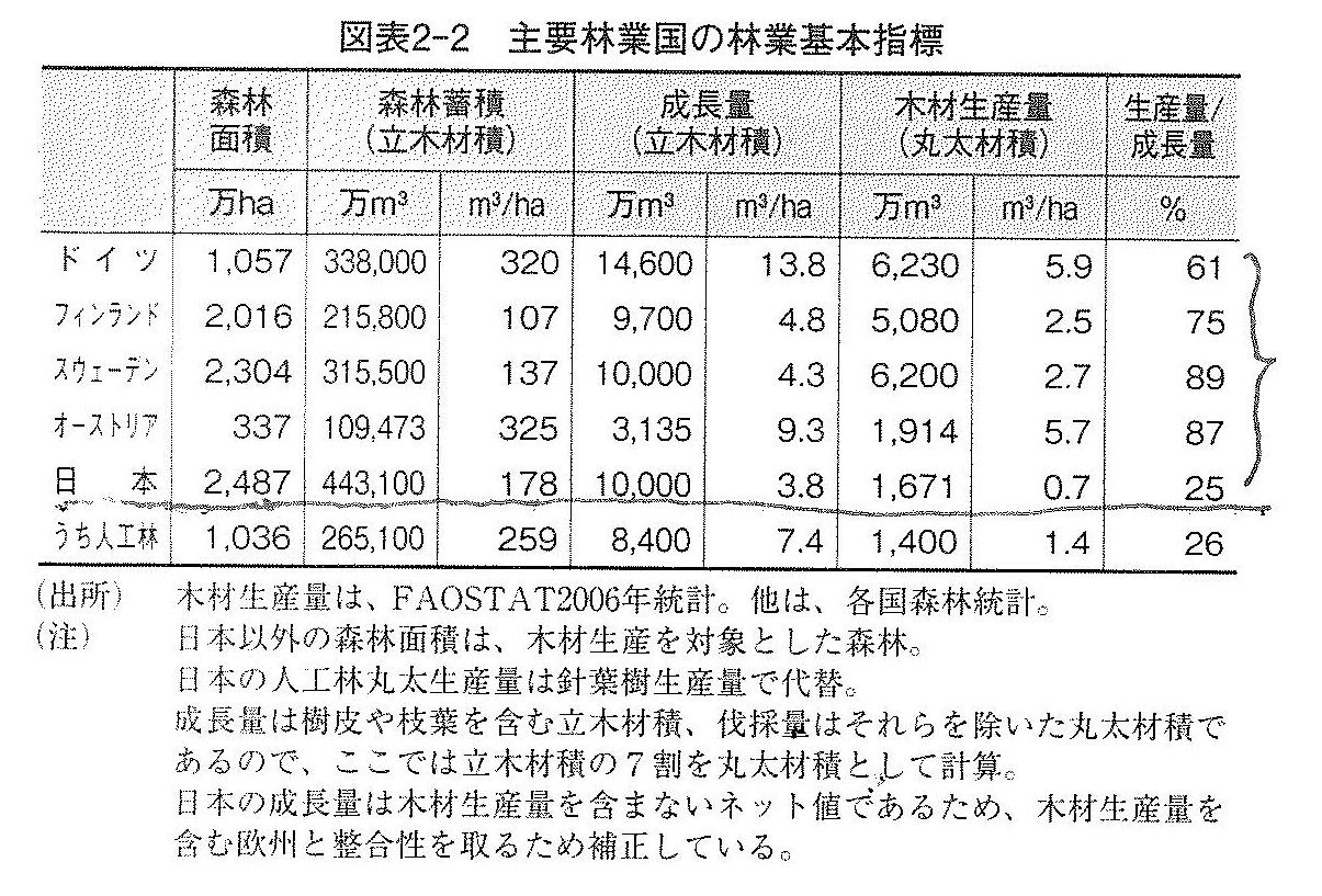 主要林業国の基本指標_日本林業は蘇る