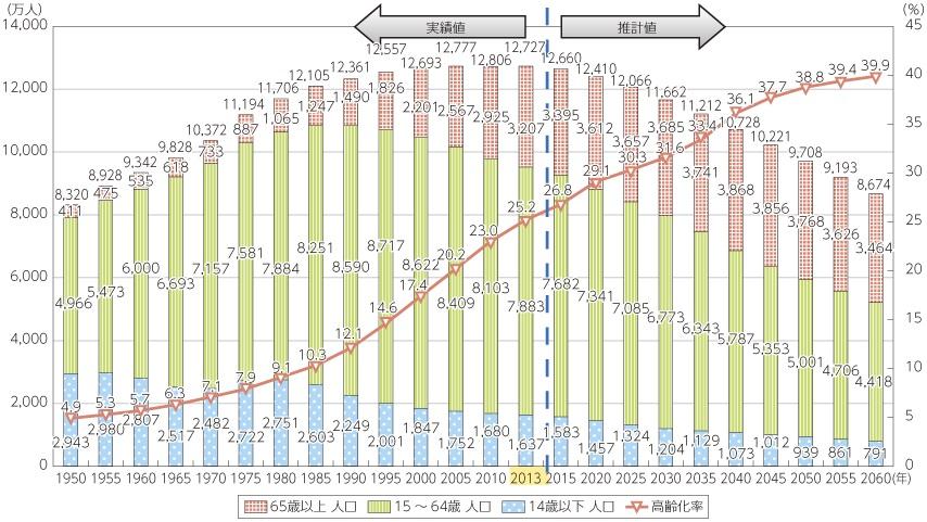 我が国の高齢化の推移と将来推計