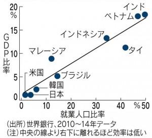 GDP当たり農業人口
