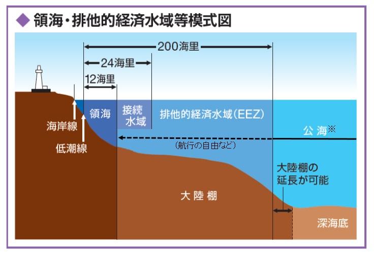 領海・排他的経済水域の模式図_海上保安庁