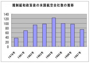規制緩和政策後の米国航空会社数の推移