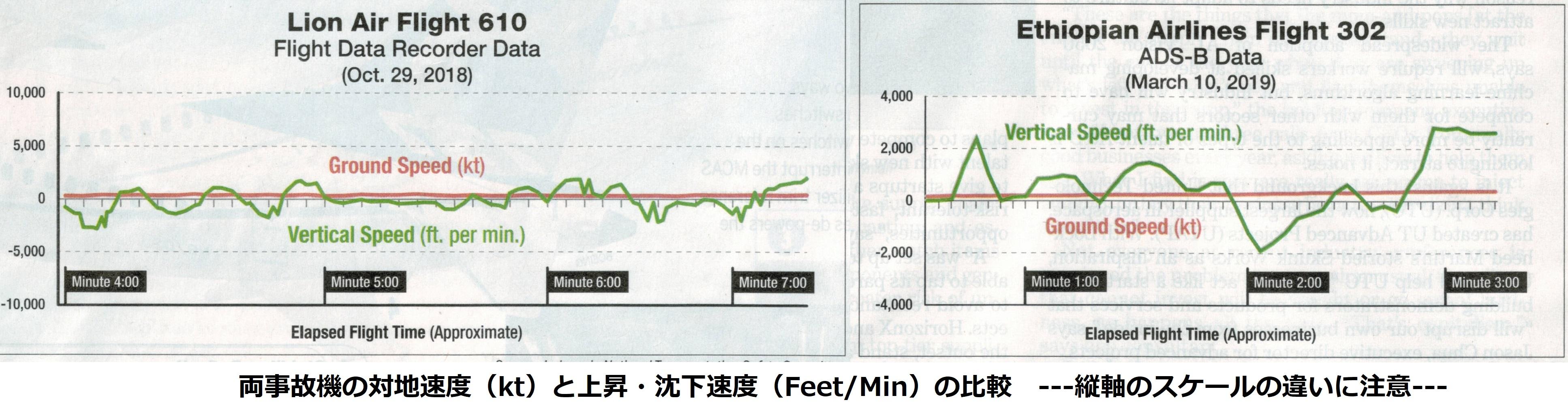 両事故機の対地速度と上昇・沈下速度の比較