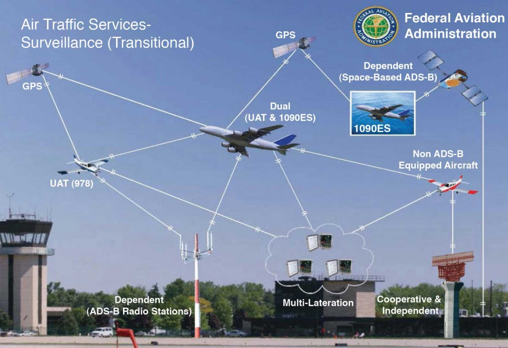 FAAのADS-Bシステム概念図
