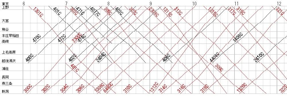 上越新幹線・ダイヤグラム抜粋__2015年ダイヤ改正