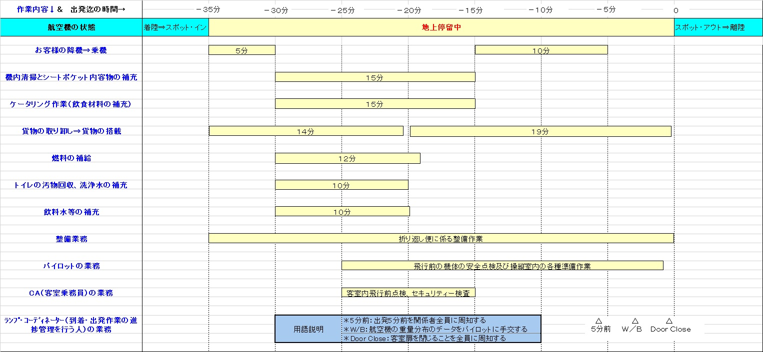 航空機の到着・出発における標準作業工程表