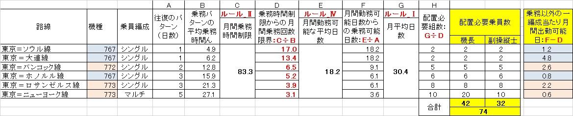国際線のパイロットの編成と必要組数