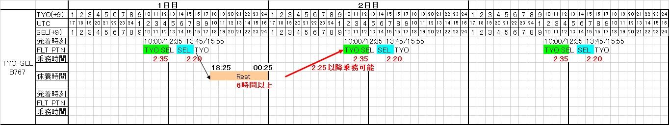 東京=ソウル線の基本乗務パターン