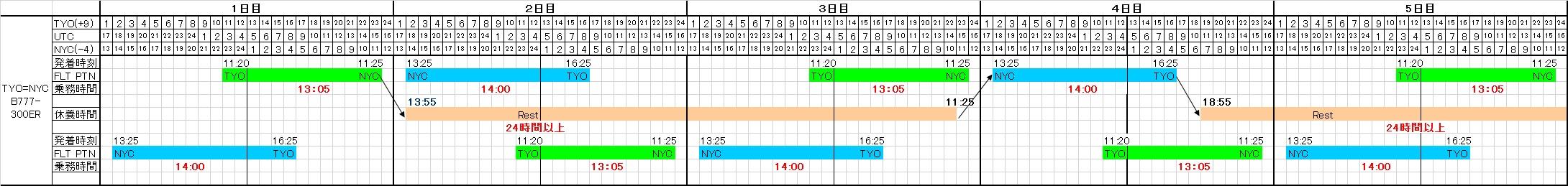 東京=ニューヨーク線の基本乗務パターン