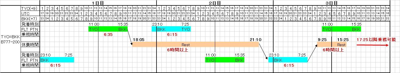 東京=バンコック線の基本乗務パターン