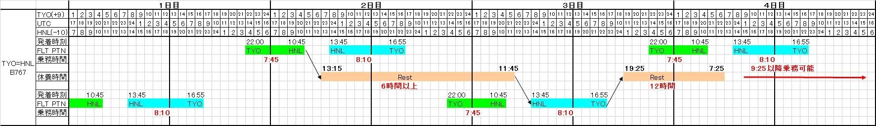 東京=ホノルル線の基本乗務パターン
