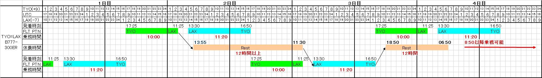 東京=ロサンゼルス線の基本乗務パターン