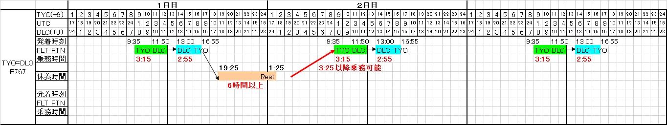 東京=大連線の基本乗務パターン